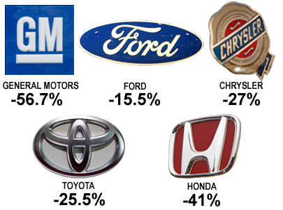 Canada's auto market crashed again last month but Chrysler emerged from the wreckage as the top seller for the first time in its 84-year history – ahead of perennial leader General Motors.