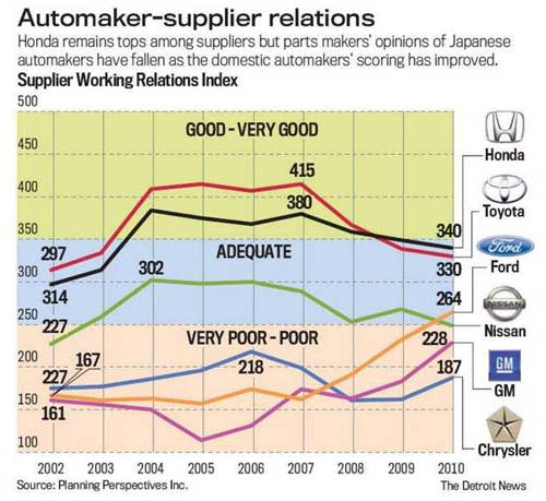 Supplier Chart May 2010