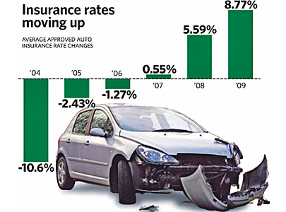 The main reason for continued increases in auto insurance rates is the rapid rise in the cost of accident benefit claims, says the Insurance Bureau of Canada.