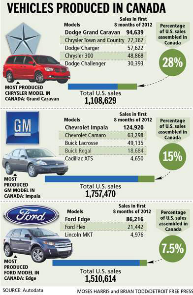 CAr Sales In Canada 2012