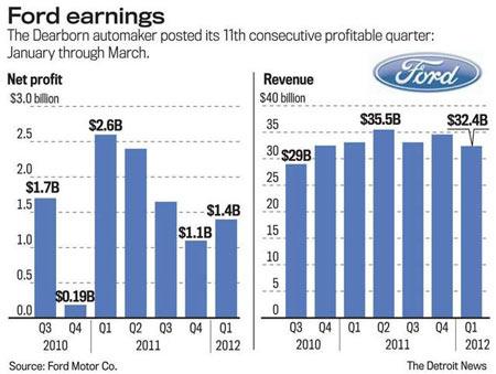 Ford Motor Company Salaried Retirees